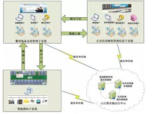 物联智能家居多网关管理BMS系统